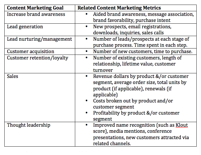 Content-Marketing-Goals