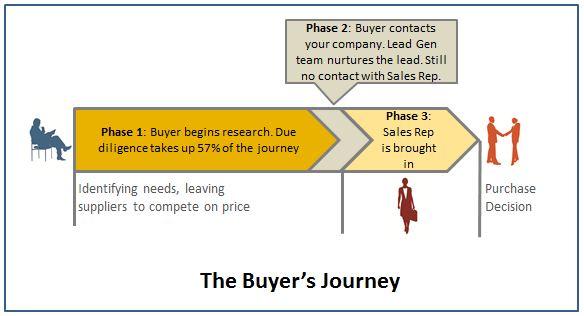 HVAC Buyer's Journey