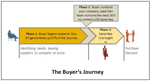 HVAC Buyer's Journey