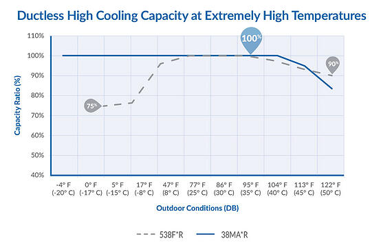 Ductless_High_Cooling_Capacity_Image.jpg