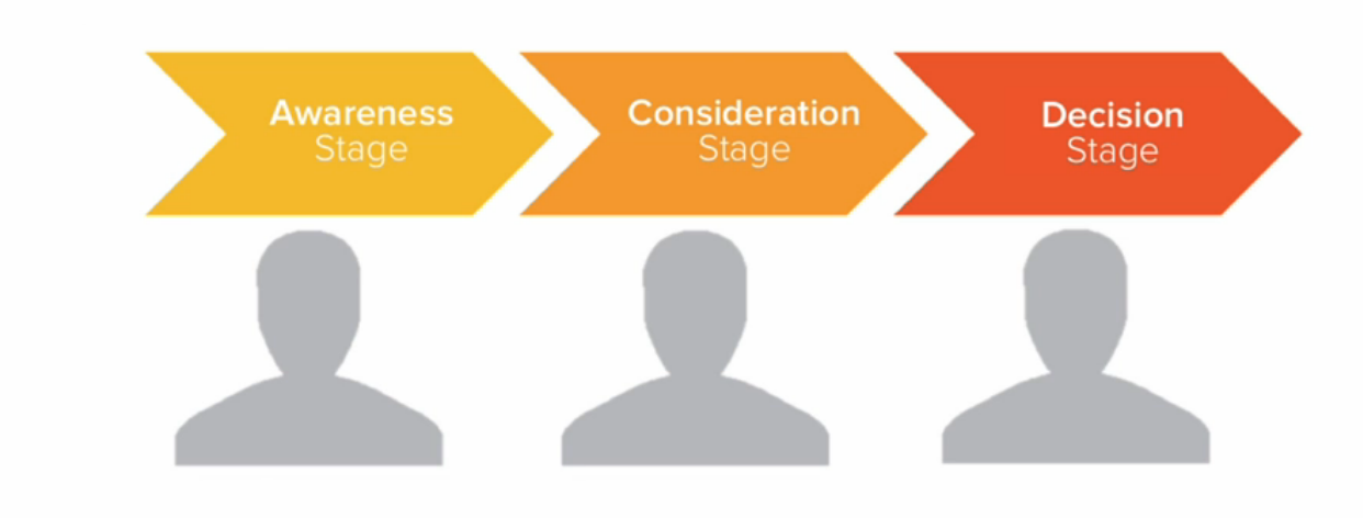 Buyers-Journey-Hubspot2-1